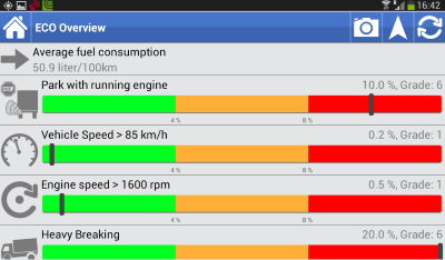eco and driving style analysis